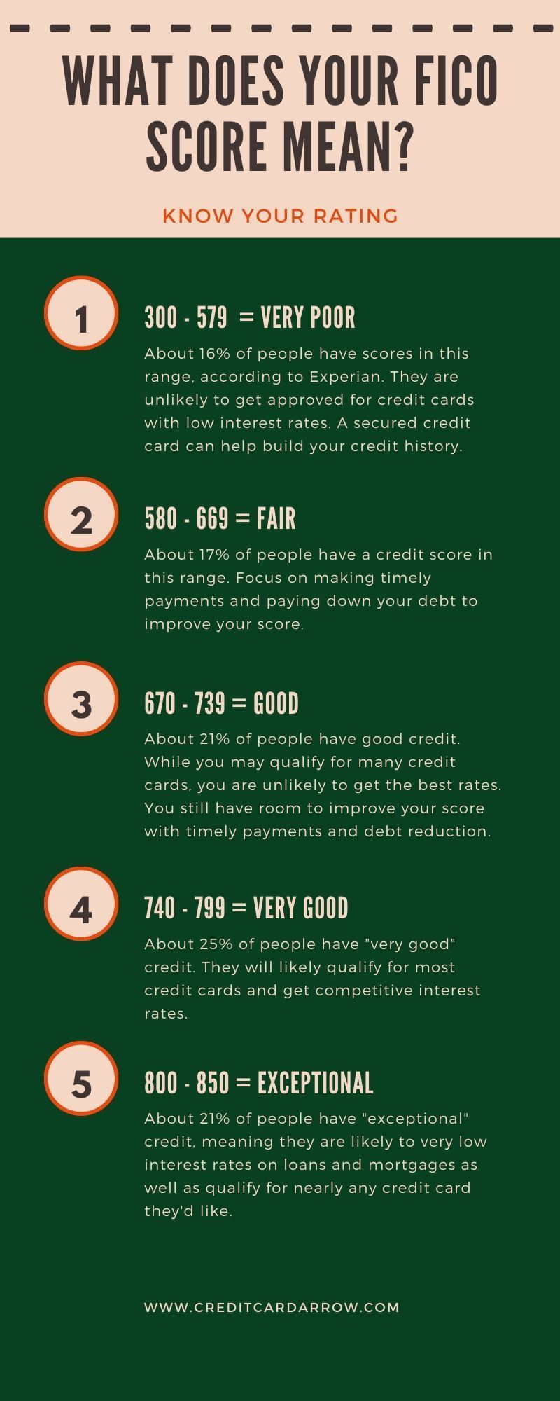 What Does Your Fico Score Mean Credit Card Interest How To Calculate Credit Card Interest Creditcar In 2020 Improve Credit Score Credit Score Credit Score Chart