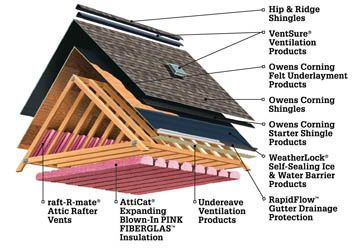 Best Attic Insulation For Hot Climate Bing Images
