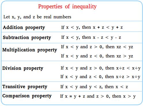 Properties Of Inequality Math Formula Chart Free Math Resources Inequality