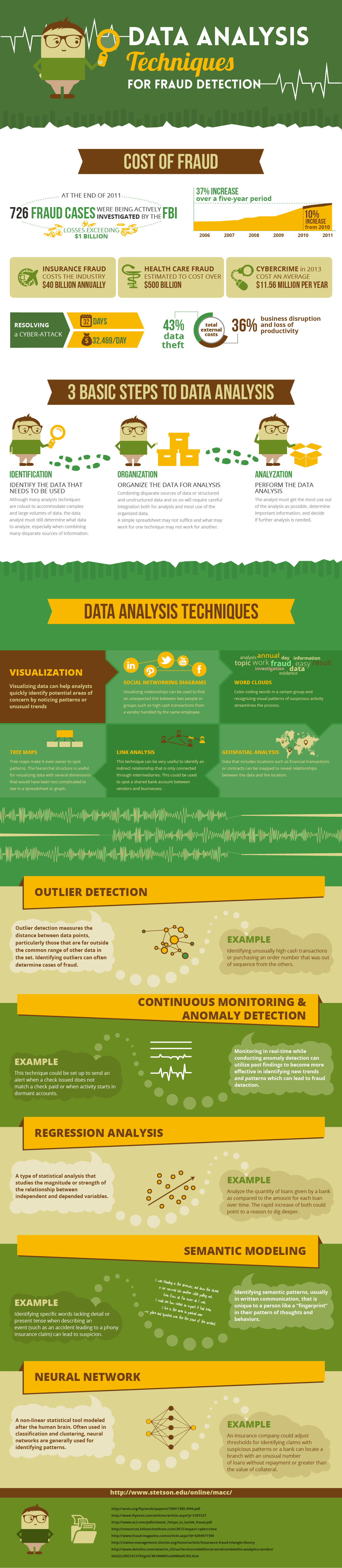 How To Detect Fraud Using Data Analysis Infographic
