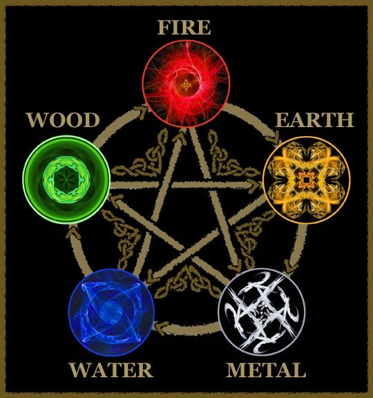 Five Elements Examined To Get Along Better