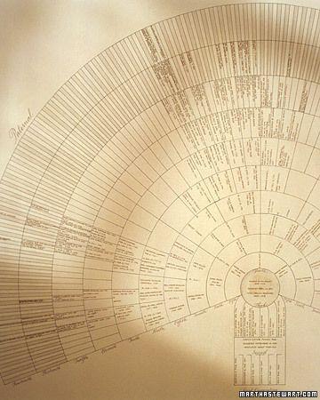 Family Trees | Interesting interiors | Family tree chart, Make a