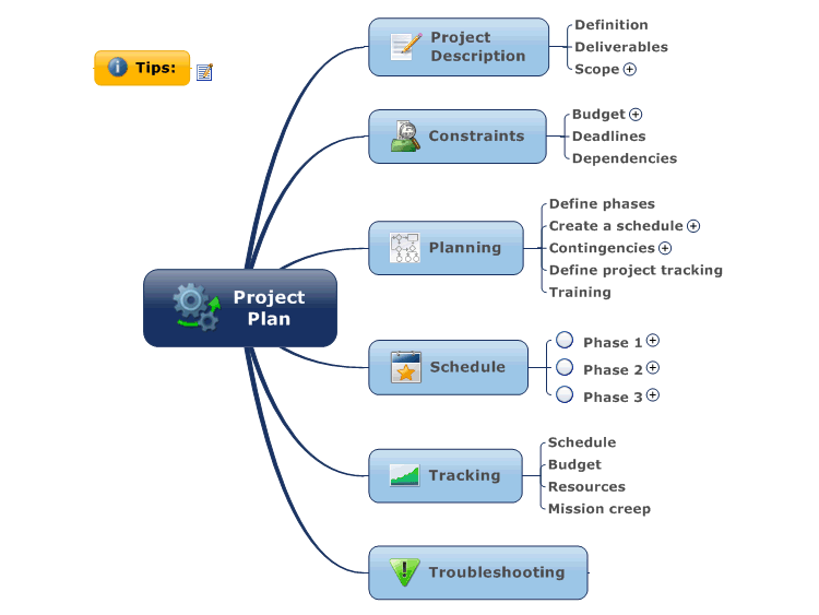 Project Plan  Project Management    Project Management
