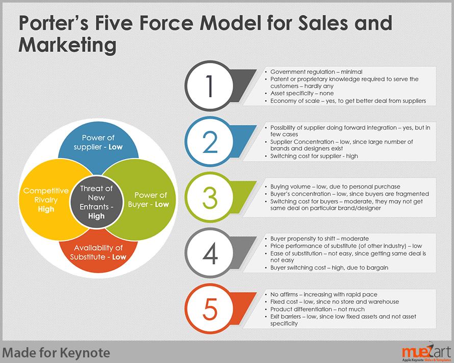 5 kräfte modell - google-suche | business | pinterest, Powerpoint templates