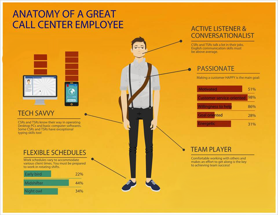 Infographic for the best characteristics of a Call Center