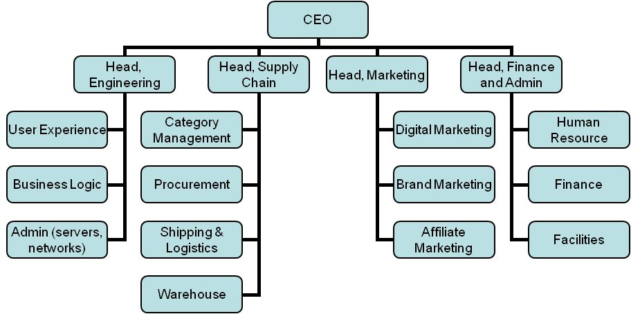 Hierarchy Chart Business Logic Ecommerce Business Systems