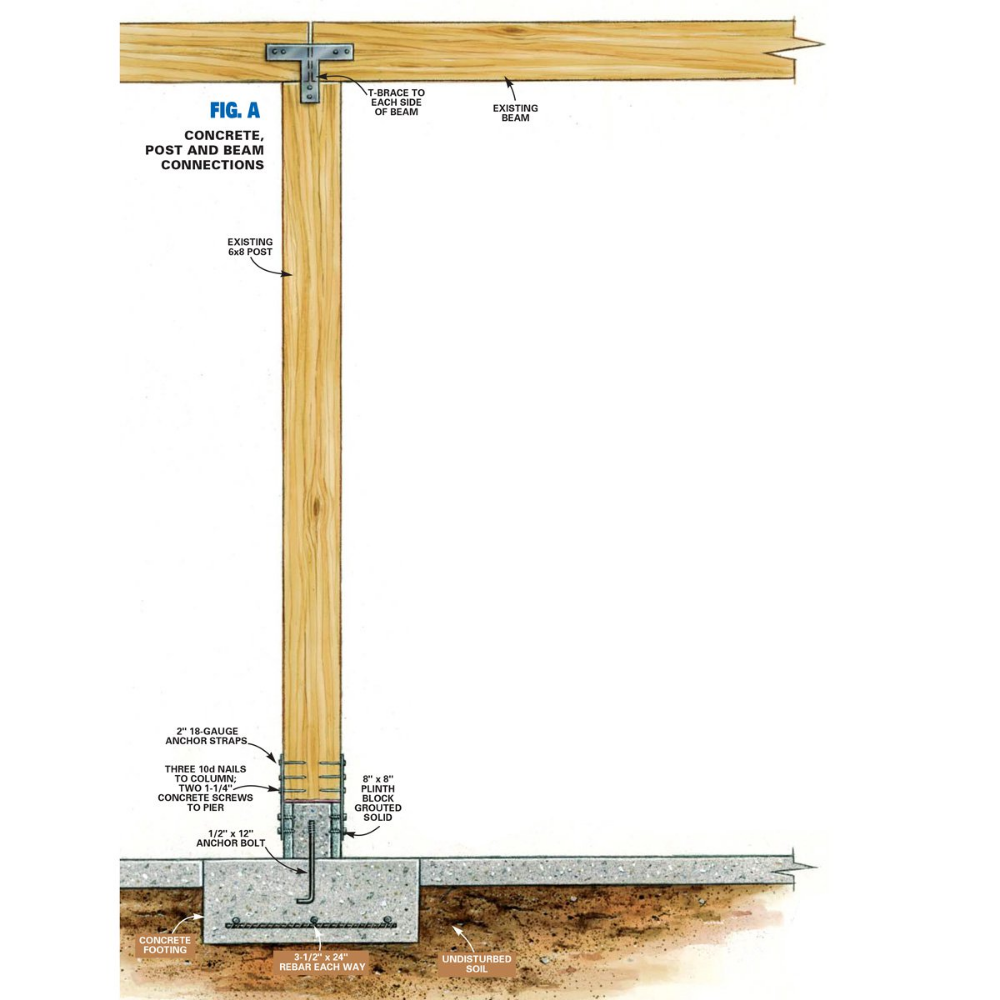 Add Wood Beam To Existing Beam Google Search Foundation Repair Post And Beam Wood Post