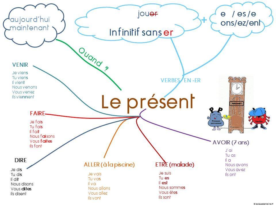 Nouvelle carte mentale : le présent de l'indicatif ...