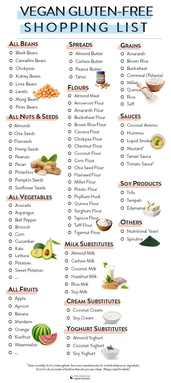Vegan Gluten Free Diet Grocery Shopping List Veganglutenfree Vegandiet Veganglutenfreediet V Gluten Free Diet Recipes Gluten Free Food List Vegan Food List