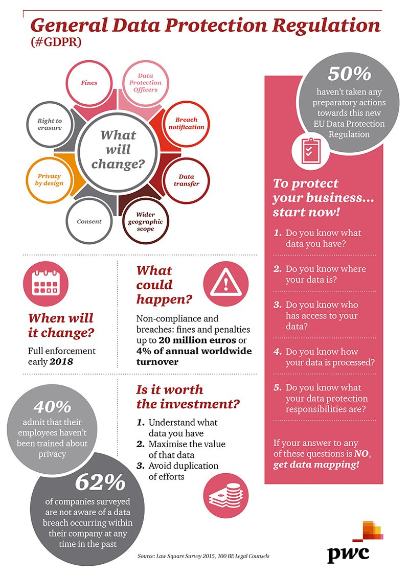 Pin By Heimir Lrus On Grc Security Pinterest Data Protection Privacy Pwcbe En Images Media Centre News 2016 Infographic