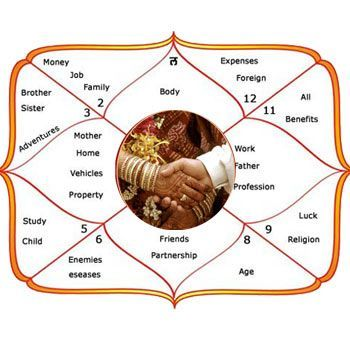 Indian astrology horoscope match making