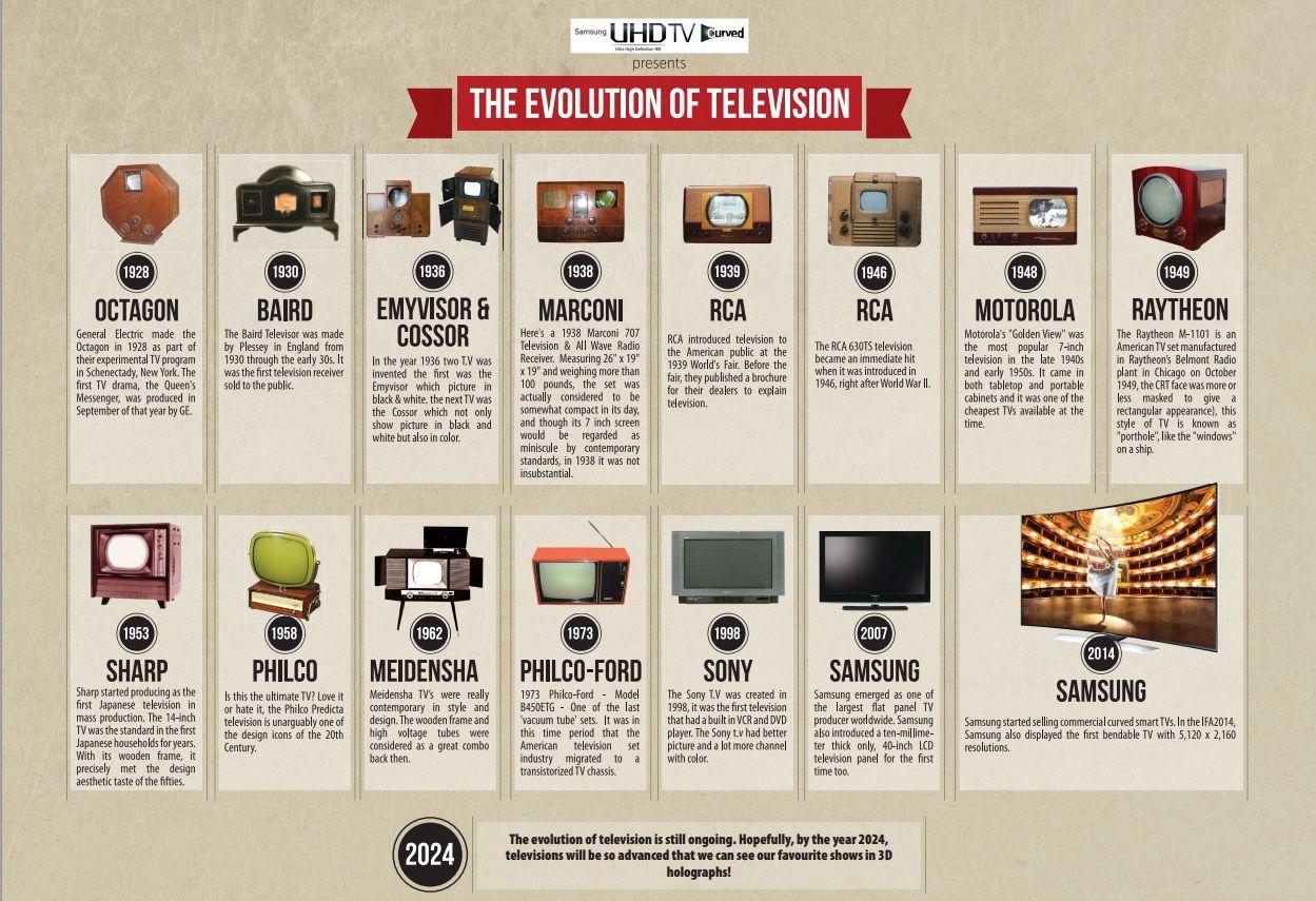 The Evolution of TV - 2020 Review | Evolution, Sony led, Tv