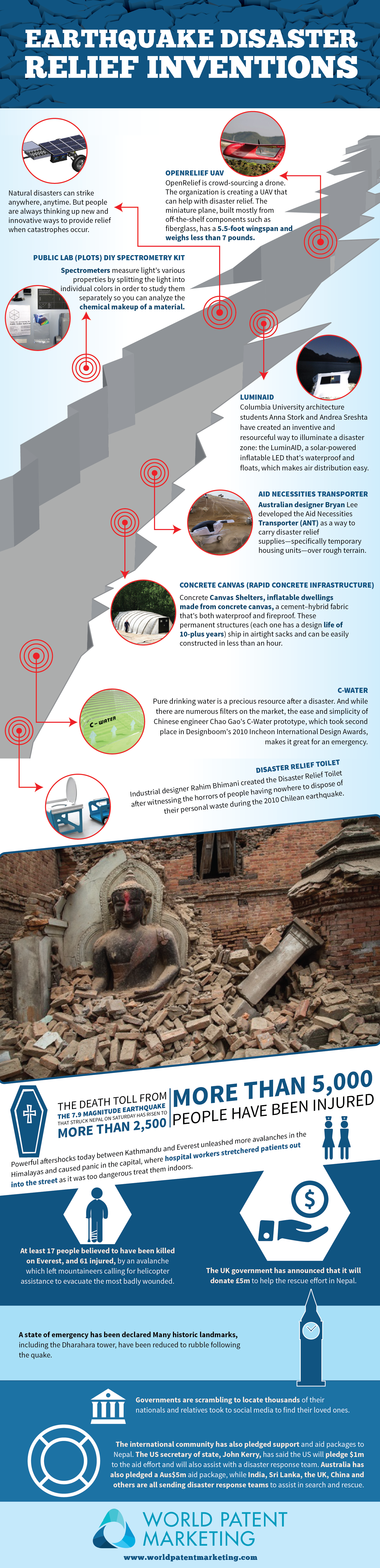 Earthquake Disaster Relief Inventions  Earthquakes are unpredictable and destructive, http://worldpatentmarketing.net/earthquake-disaster-relief-inventions/. Thankfully some inventors have developed earthquake disaster relief inventions to help us survive these events. World Patent Marketing is the most innovative patent protection company in the US. Contact World Patent Marketing on their site now at https://worldpatentmarketing.com/submit_idea  #inventioninfographics #worldpatentmarketing