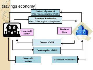 The Circular Flow Of Economic Activity Economic Activity Factors Of Production Activities