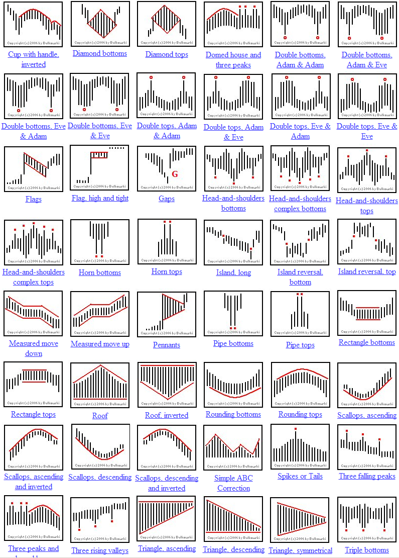Stock option trading charts