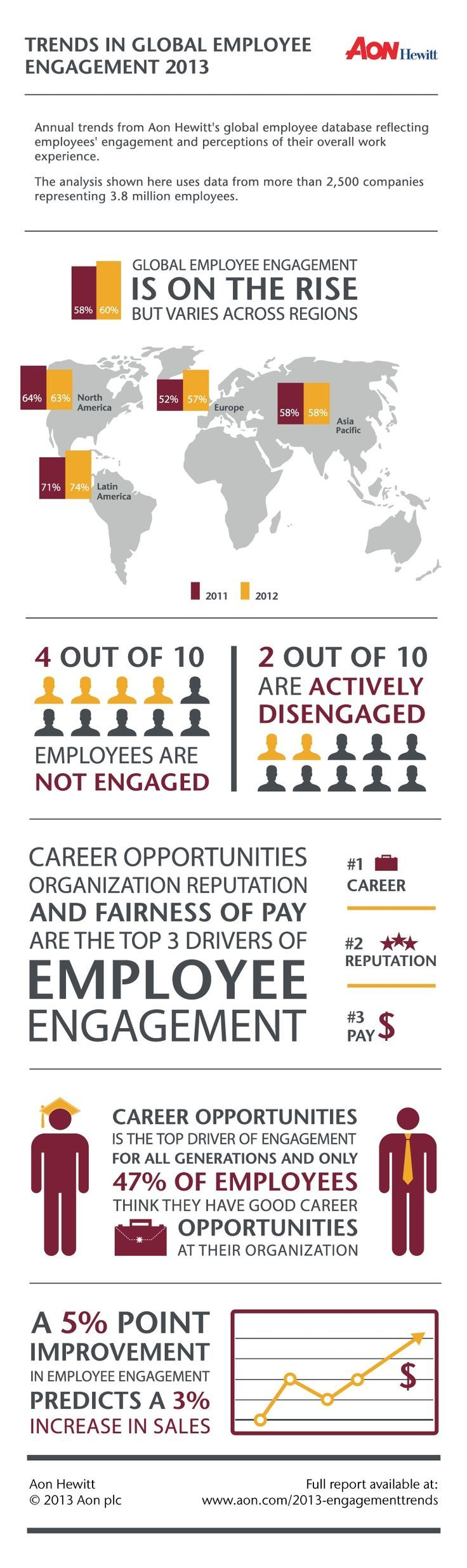 Management Business and management infographic & data