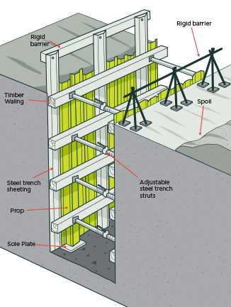 Fig 36 Timber Shoring With Steel Trench Sheeting