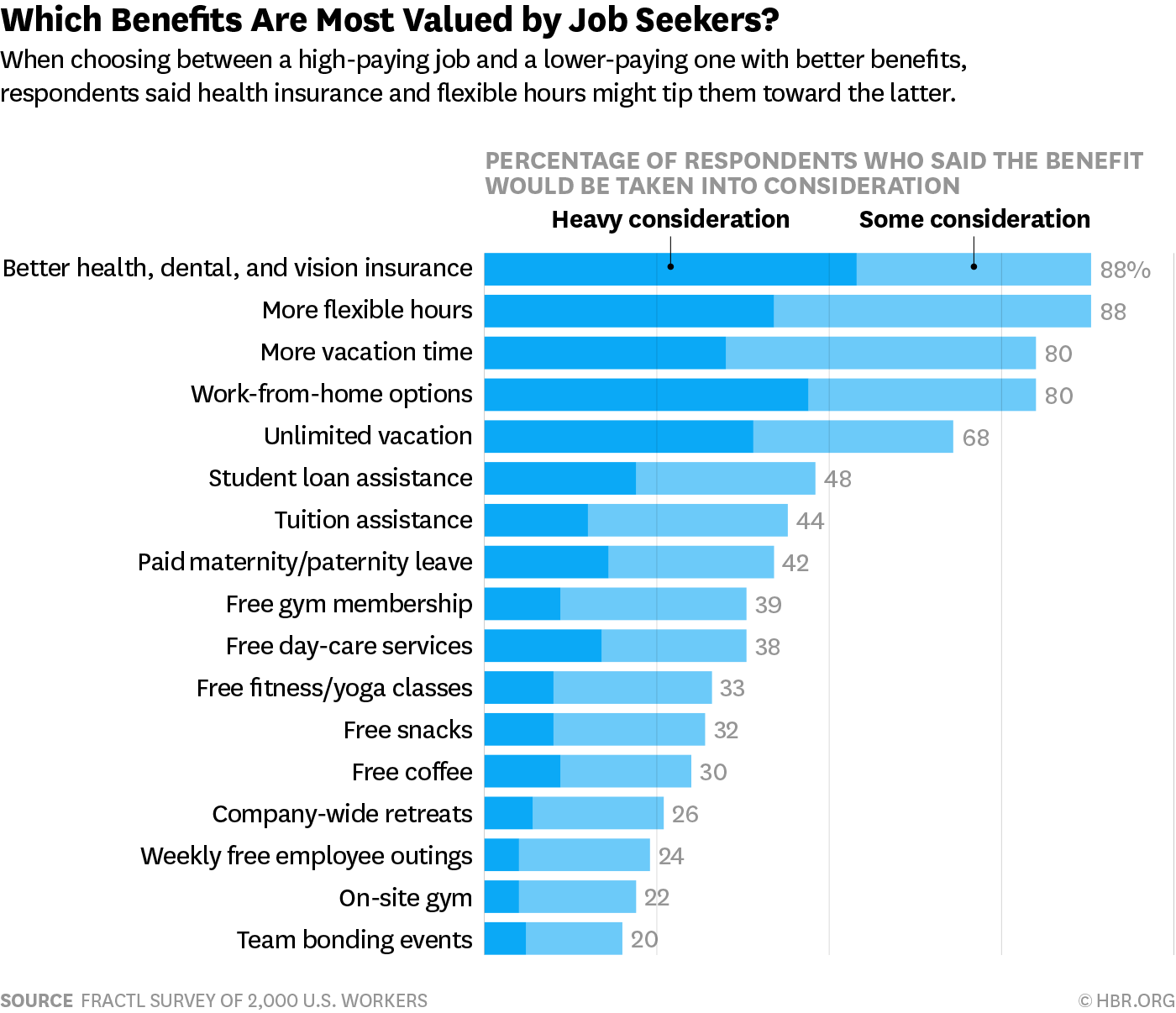 The Most Desirable Employee Benefits Employee Benefit Job