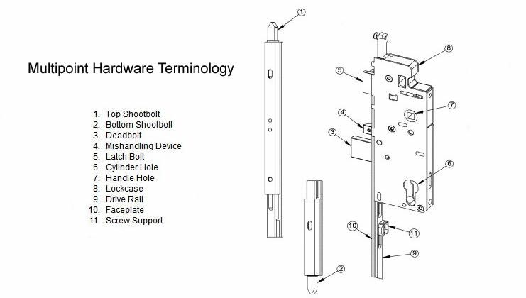 Door Components Terminology Google Search Construction