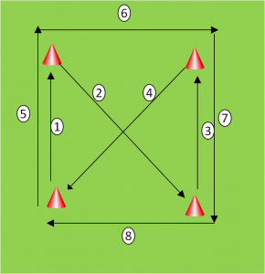 Cone Exercise Drills 3 Football Coaching Drills Soccer Drills Football Drills