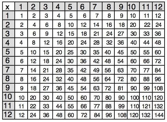 Print out the grade school multiplication table up to for 12x12 multiplication table printable