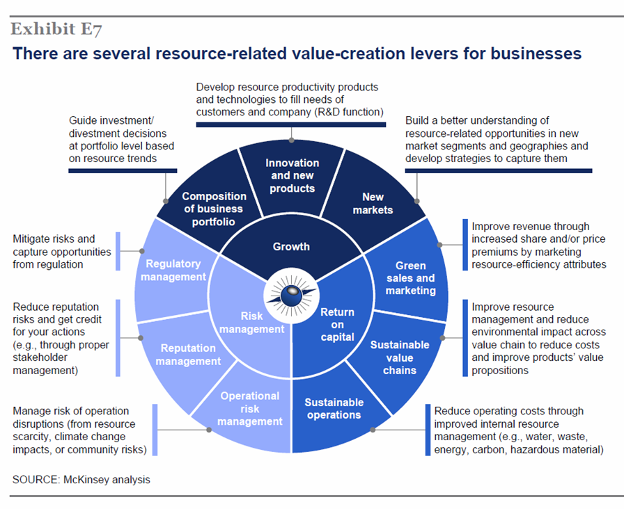 Need an idea for a business model? McKinsey The Ressource