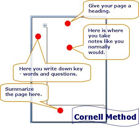 Cornell Note Taking Template cornellMethodjpg General - cornell note taking template