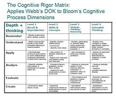 Webb   dok chart depth of knowledge rigor also best images on pinterest blooms rh