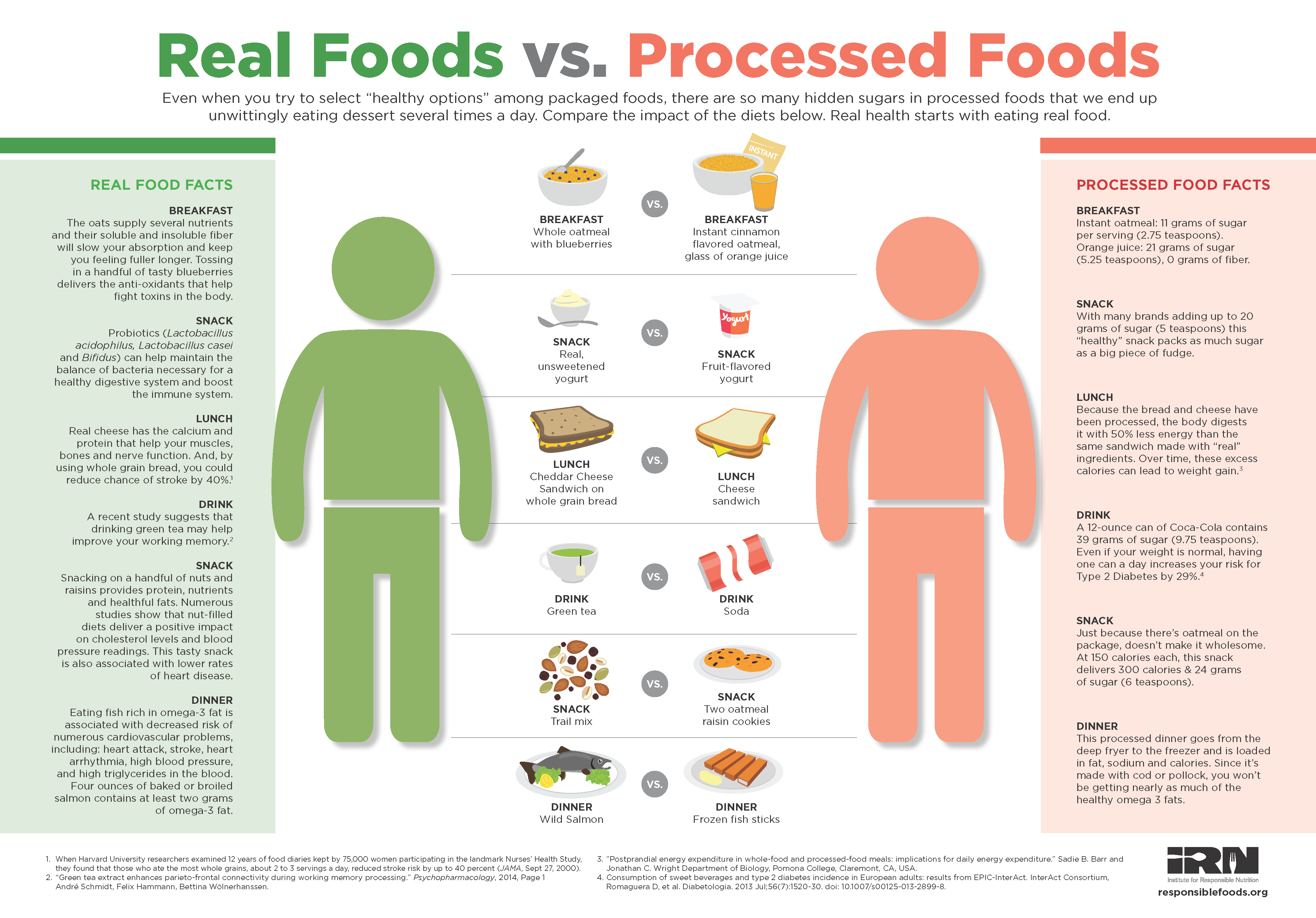 Improve Your Diet With Real Food Processed Food Health Facts Food Real Food Recipes