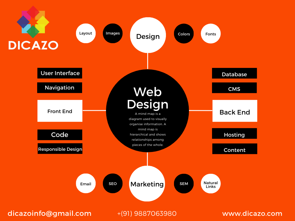 Web Designing Course Syllabus Web Development Course In India Designing Development India Syllabus Web