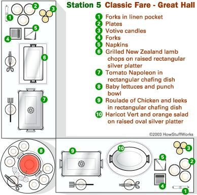 6f0c57060e8468db7a97f0b1a87d5e1f sample buffet station diagram church catering, catering buffet