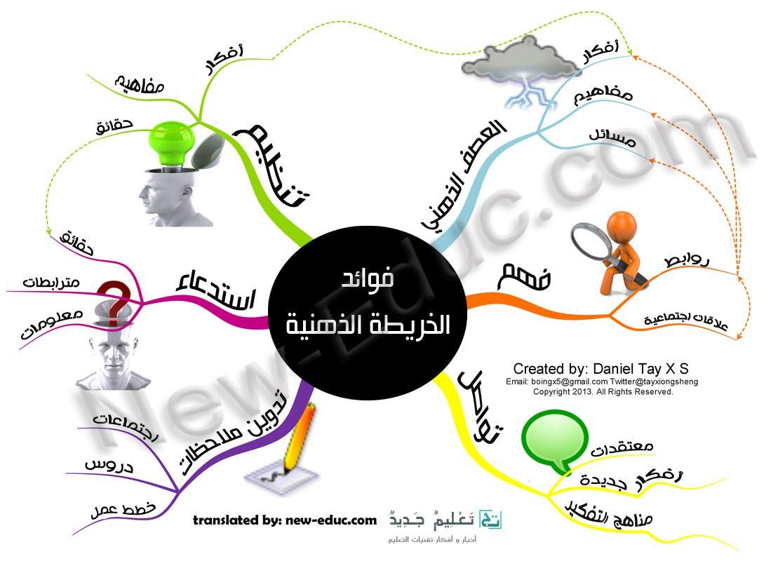 فوائد الخرائط الذهنية تعليم جديد Teaching Method Learning Activities Learning