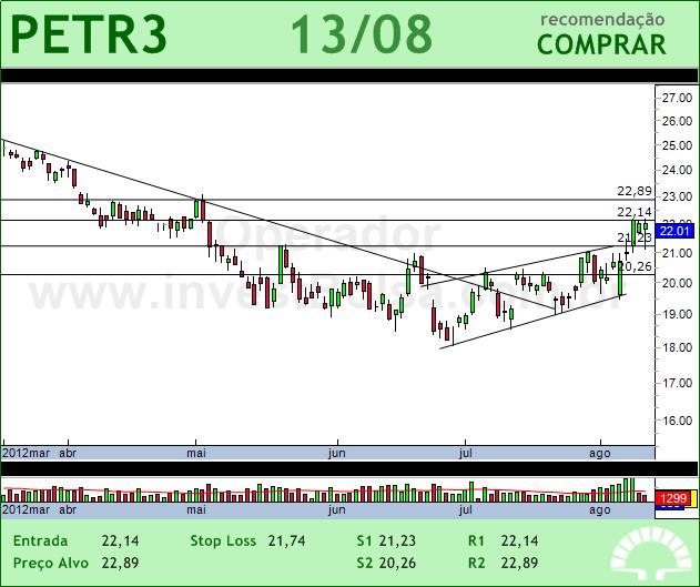 PETROBRAS - PETR3 - 13/08/2012 #PETR3 #analises #bovespa