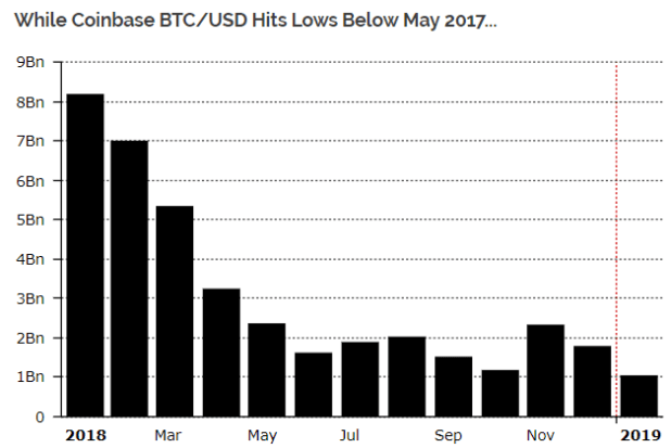 Report Crypto Exchanges Experience Lowest Trading Volumes Since