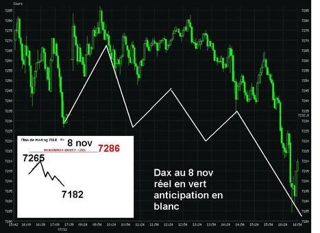 Dax Au 8 Nov Le Trading Cac Et Dax En Live Sur Www Live Traders