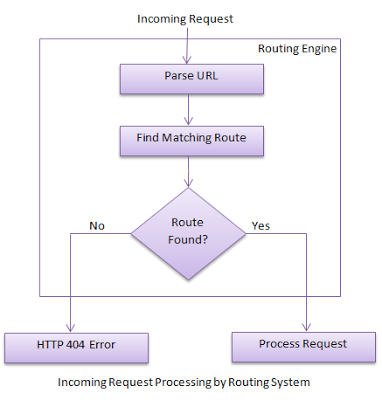 ASP NET,C# NET,VB NET,SQL Server,JQuery,JavaScript,Ajax,Gridview
