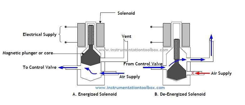 Pneumatic Solenoid Diagram Pneumatic Governor Diagram Fire Sprinkler System Fire Systems Fire Suppression