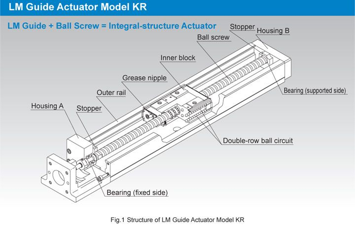 THK Linear Actuator Construction   Linear actuator, Actuator, LinearPinterest