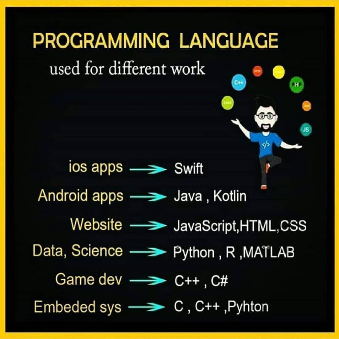 2 074 Likes 51 Comments Python Codehub Py On Instagram Programming Language Used For Different In 2020 Programming Languages Web Design Agency Game Programming