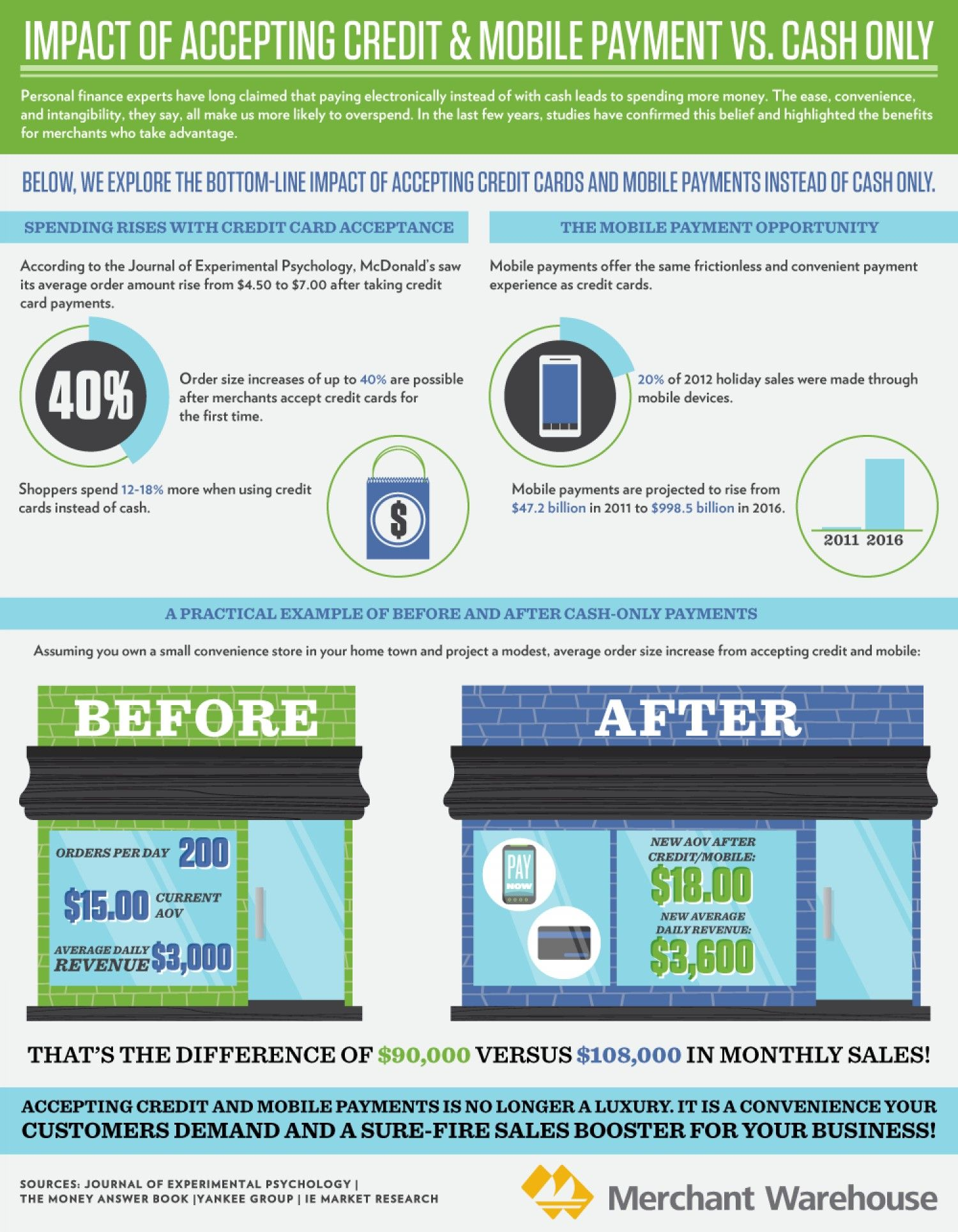 This infographic explores the bottom-line impact of merchants ...