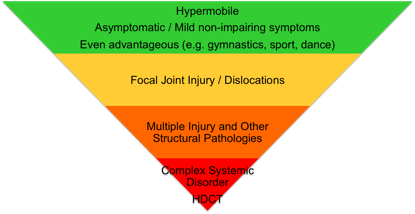 ed76fcea83 EDS (Ehlers Danlos Syndrome) vs JHS (Joint Hypermobility Syndrome)  differences and symtom classifications