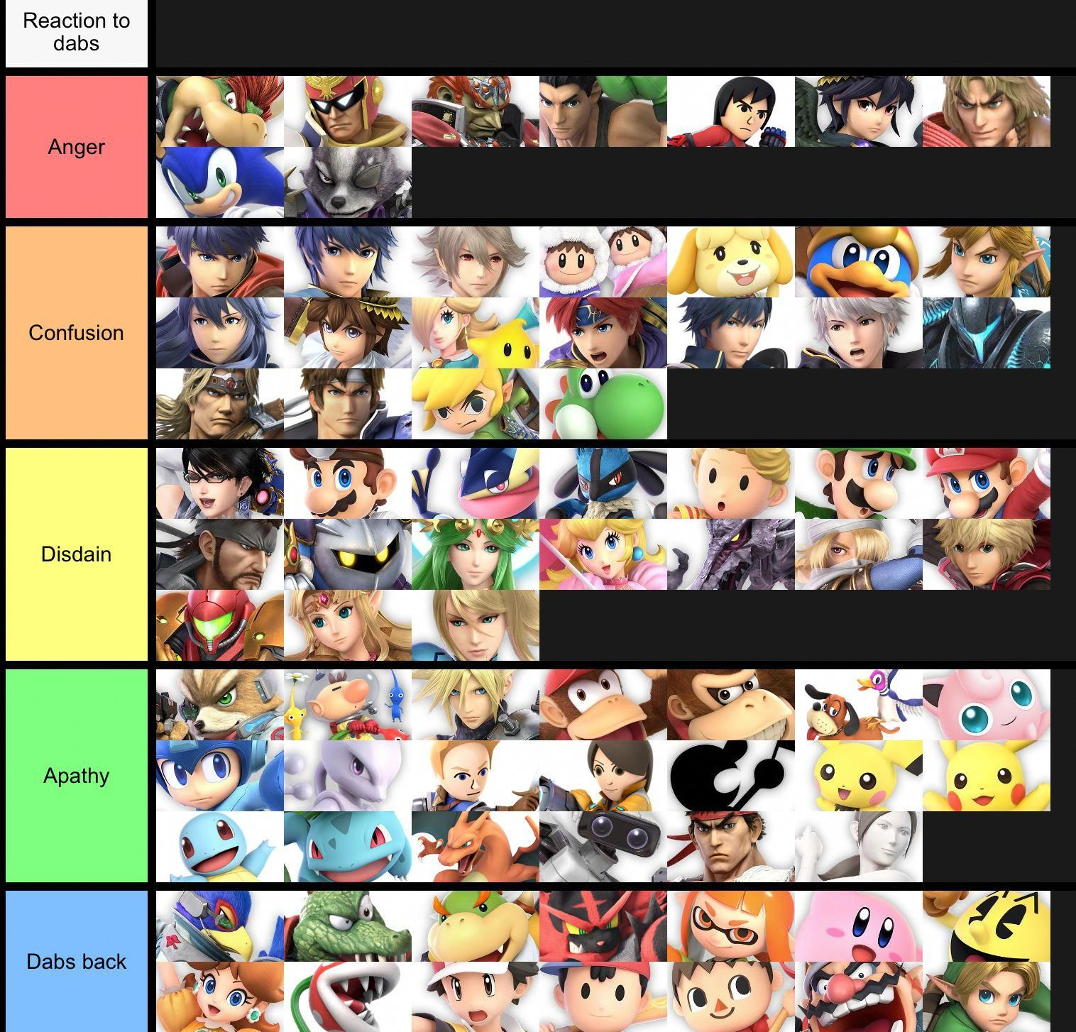 Decided to make a few of my own tier lists. Nintendomemes
