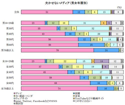 「タイムシフト視聴」は30代女性の6割、世代で異なる「どうしても欠かせないメディア」【NHK調査】 (1/1):MarkeZine(マーケジン)
