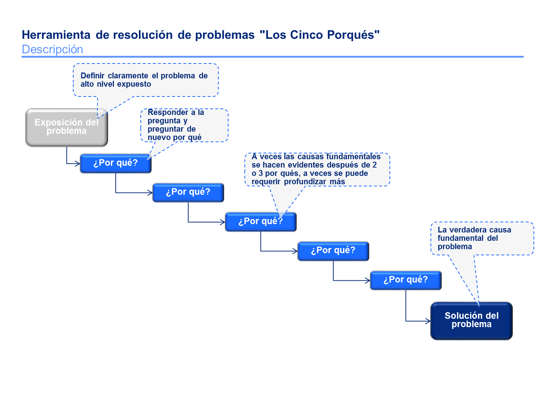 Analisis Causa Raiz 6 sigma, Planificacion estrategica