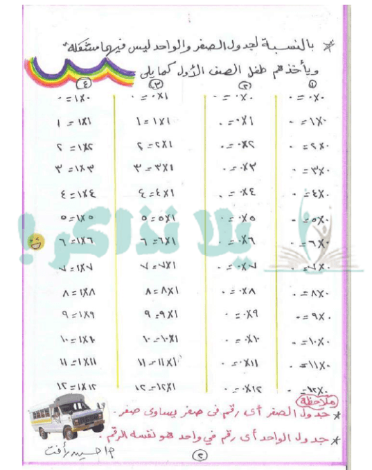 جدول الضرب كامل ملون بالعربي للاطفال Multiplication Multiplication Table Word Search Puzzle