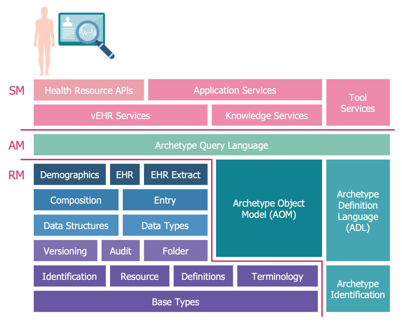 This health informatics sample illustrates the Block ...
