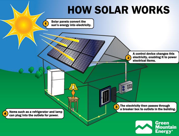 Solar Diagram How Solar Panels Work Solar Energy Facts Solar Power System
