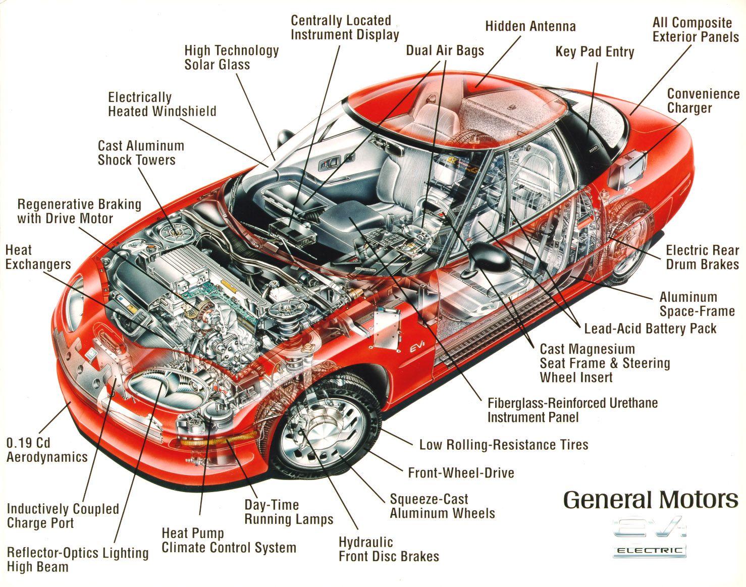 basic car engine parts diagram … | Cars extreme | Car s…