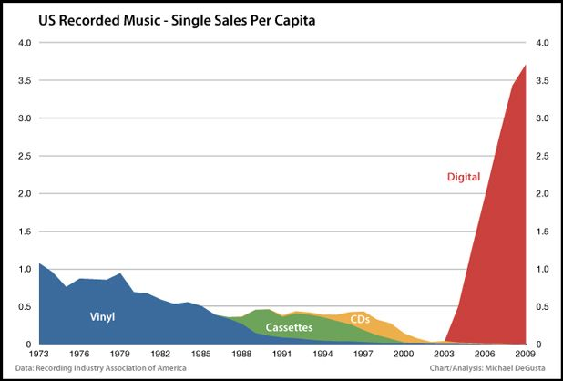 Music Sales By Format And Units Over Time 1973 To 2009 Google Image Result For Http Static8 Businessins Music Industry Disruptive Technology Music Business