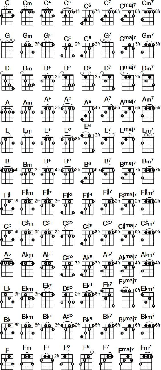 Printable banjo chord chart free pdf download at http banjochords